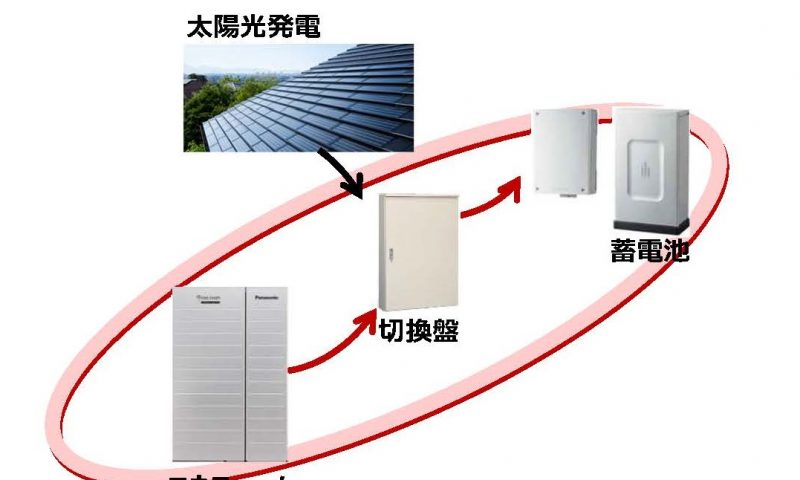 "英語脳メルマガ 第03655号  Daiwa House developed a ""cross board"" that links three kinds of power sources. の意味は?"
